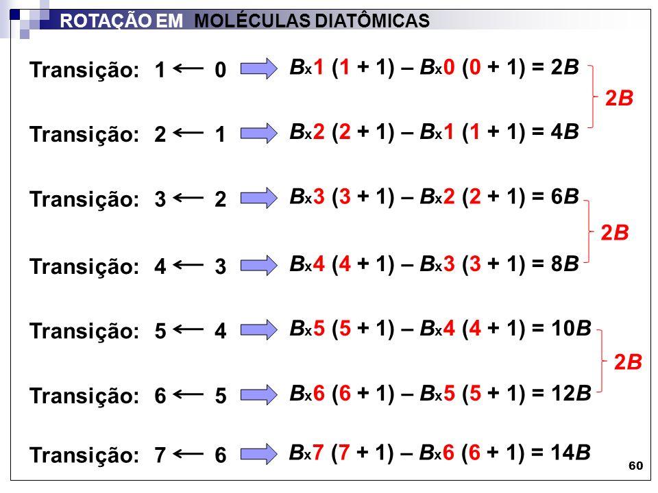 61 ROTAÇÃO EM MOLÉCULAS DIATÔMICAS Se as linhas de transição entre níveis rotacionais permitidos têm espaçamento de 2B (slide 60) entre elas: qual a forma típica de um espectro puramente rotacional para um rotor linear (por ex.: molécula diatômica heteronuclear (HCl)).
