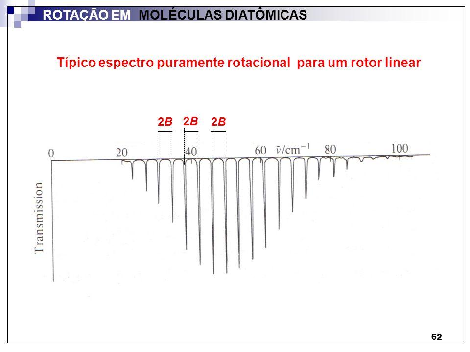62 ROTAÇÃO EM MOLÉCULAS DIATÔMICAS Típico espectro puramente rotacional para um rotor linear 2B2B 2B2B 2B2B