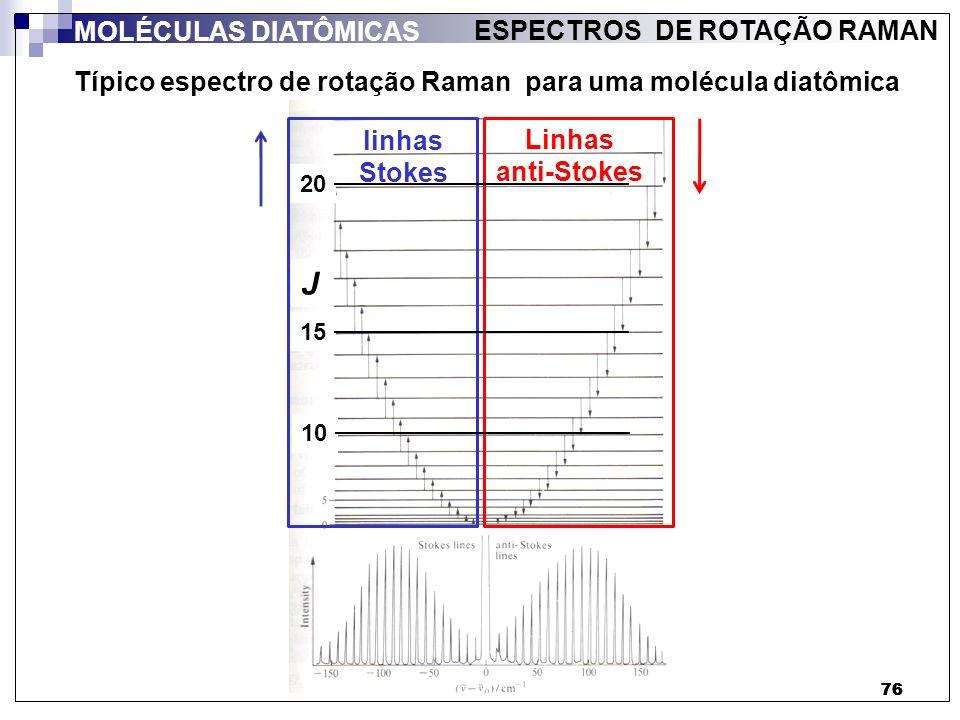 76 ESPECTROS DE ROTAÇÃO RAMAN MOLÉCULAS DIATÔMICAS Típico espectro de rotação Raman para uma molécula diatômica linhas Stokes Linhas anti-Stokes J 10