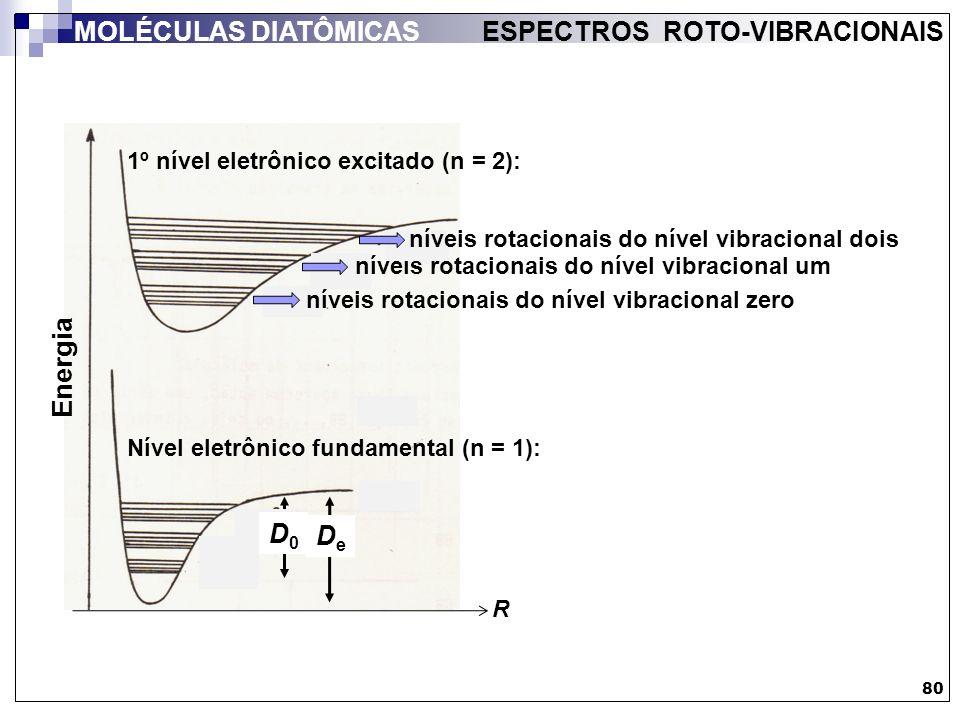 80 MOLÉCULAS DIATÔMICAS ESPECTROS ROTO-VIBRACIONAIS Energia R D0D0 DeDe níveis rotacionais do nível vibracional zero níveis rotacionais do nível vibra
