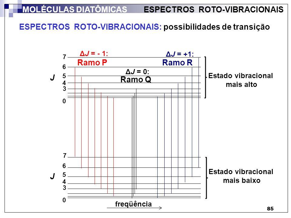 86 ESPECTRO ROTO-VIBRACIONAL: HCl MOLÉCULAS DIATÔMICAS ESPECTROS ROTO-VIBRACIONAIS Nº de onda (cm -1 ) Ramo P Ramo Q (não apresenta) Ramo R ΔJ = - 1: ΔJ = 0: ΔJ = +1: 30002800 1 H 35 Cl 1 H 37 Cl Importante (2 picos):
