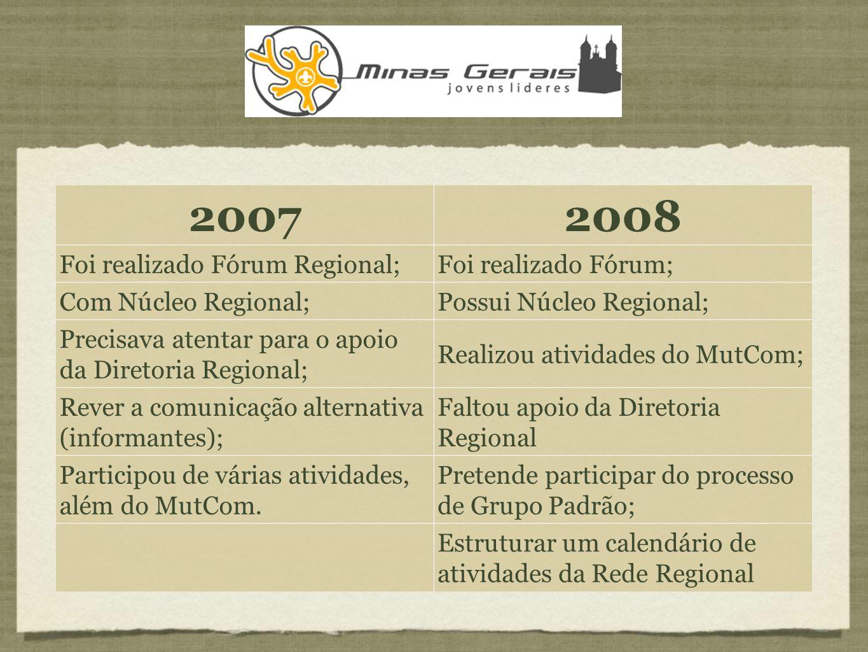 20072008 Foi realizado Fórum Regional;Foi realizado Fórum; Com Núcleo Regional;Possui Núcleo Regional; Precisava atentar para o apoio da Diretoria Regional; Realizou atividades do MutCom; Rever a comunicação alternativa (informantes); Faltou apoio da Diretoria Regional Participou de várias atividades, além do MutCom.