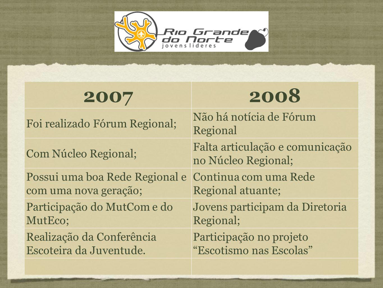 20072008 Foi realizado Fórum Regional; Não há notícia de Fórum Regional Com Núcleo Regional; Falta articulação e comunicação no Núcleo Regional; Possui uma boa Rede Regional e com uma nova geração; Continua com uma Rede Regional atuante; Participação do MutCom e do MutEco; Jovens participam da Diretoria Regional; Realização da Conferência Escoteira da Juventude.
