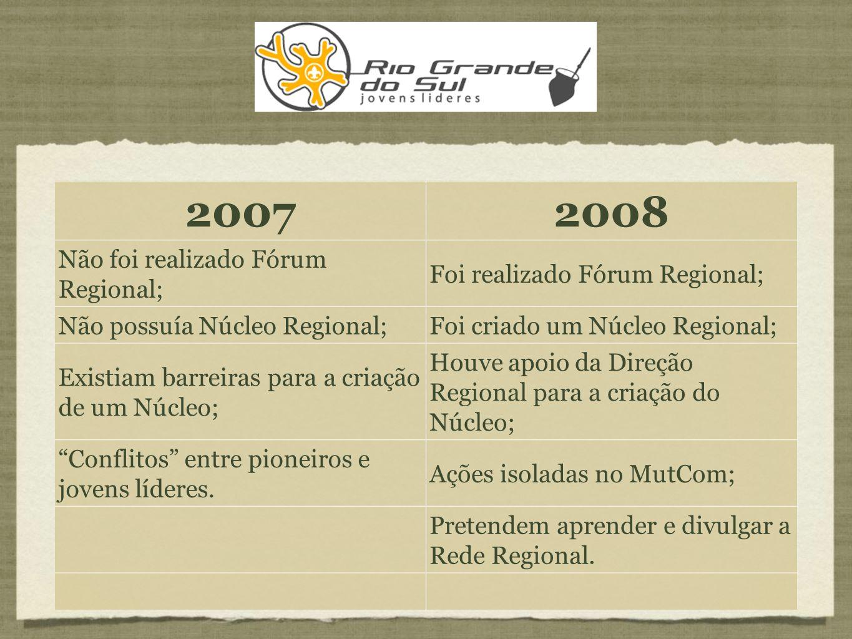 20072008 Não foi realizado Fórum Regional; Foi realizado Fórum Regional; Não possuía Núcleo Regional;Foi criado um Núcleo Regional; Existiam barreiras para a criação de um Núcleo; Houve apoio da Direção Regional para a criação do Núcleo; Conflitos entre pioneiros e jovens líderes.
