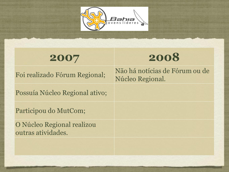20072008 Não foi realizado Fórum Regional; Foi realizado Fórum Regional; Núcleo Regional encontrava-se inativo; Núcleo Regional foi reestruturado; Começaram a surgir novas lideranças