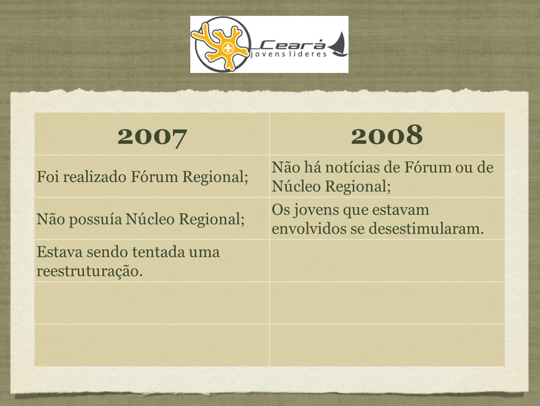 20072008 Foi realizado Fórum Regional; Não há notícias de Fórum ou de Núcleo Regional; Não possuía Núcleo Regional; Os jovens que estavam envolvidos se desestimularam.