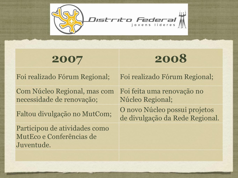 Espírito santo 20072008 Foi realizado Fórum Regional; Possuía um Núcleo Regional ativo e com apoio da Diretoria Regional.