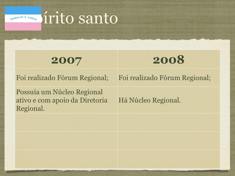 20072008 Foi realizado Fórum Regional; Não há notícias de Fórum ou Núcleo Regional.