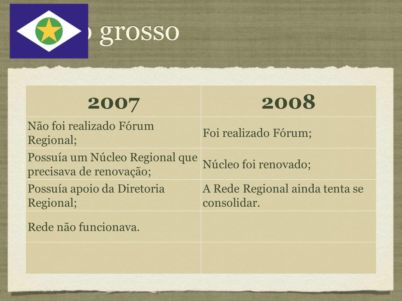 Mato grosso 20072008 Não foi realizado Fórum Regional; Foi realizado Fórum; Possuía um Núcleo Regional que precisava de renovação; Núcleo foi renovado; Possuía apoio da Diretoria Regional; A Rede Regional ainda tenta se consolidar.