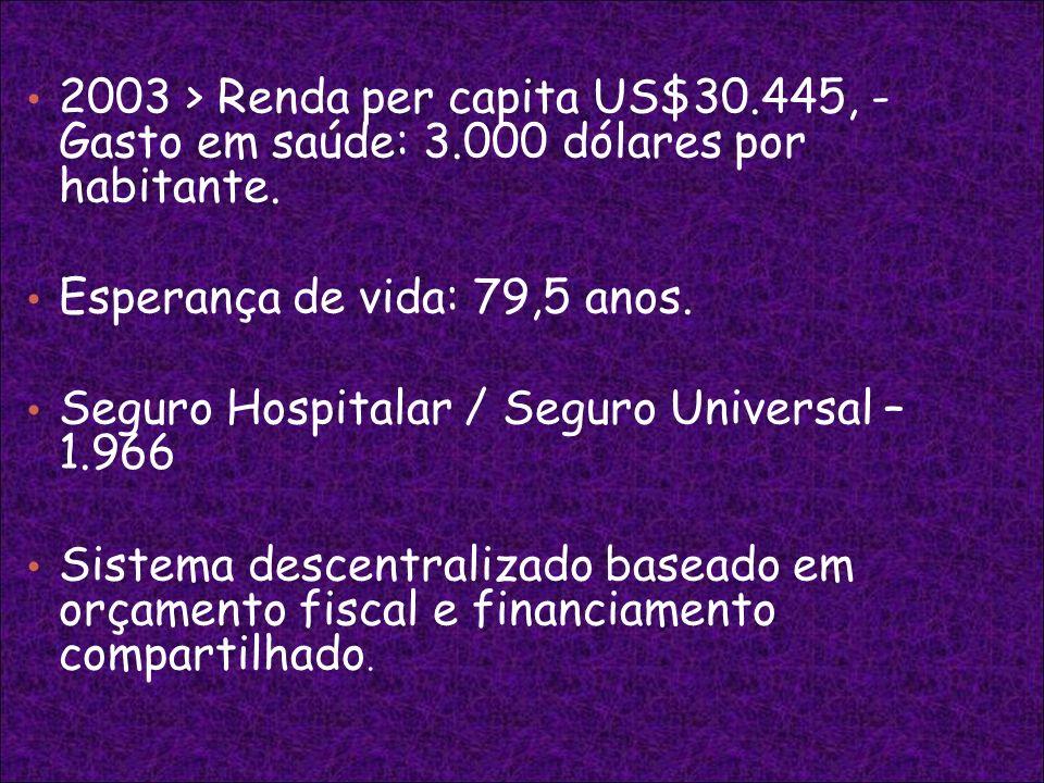 2003 > Renda per capita US$30.445, - Gasto em saúde: 3.000 dólares por habitante. Esperança de vida: 79,5 anos. Seguro Hospitalar / Seguro Universal –