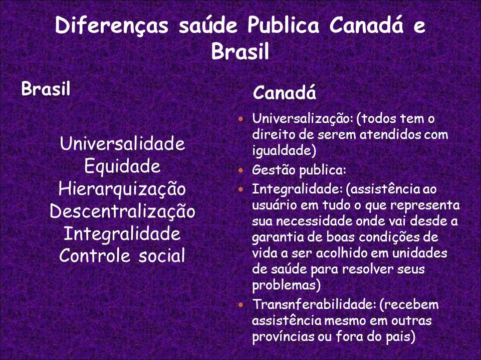 Brasil Canadá Universalidade Equidade Hierarquização Descentralização Integralidade Controle social Universalização: (todos tem o direito de serem ate