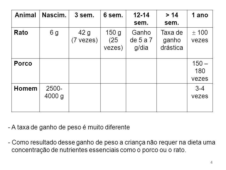 Esta diferença está relacionada à diferença na composição do leite dessas espécies FonteProteínaKcal/100g Homem1,269 Porco5,8122 Rato12,0245 5