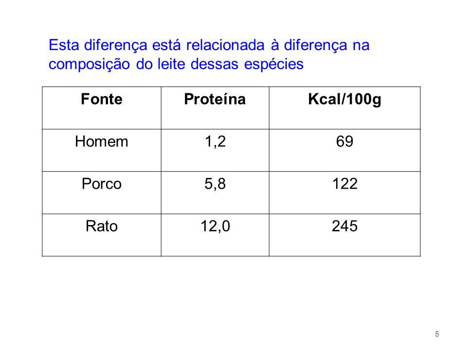 Estes resultados indicam que: A concentração protéica na dieta do rato deve ser cerca de 10 vezes maior que a dieta do homem.
