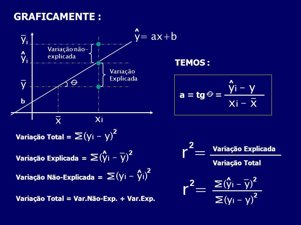 GRAFICAMENTE : x xixi b y yiyi yiyi ^ Variação Explicada Variação não- explicada Ø y= ax+b ^ TEMOS : a = tg = Ø y i – y ^ x i – x Variação Total = Var