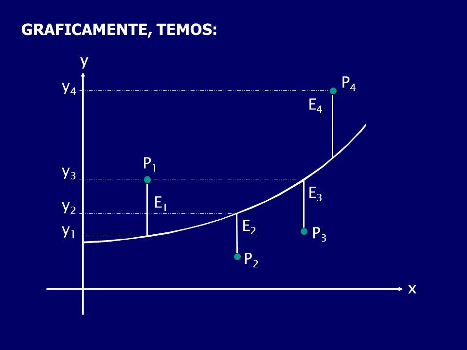 GRAFICAMENTE, TEMOS: y1y1 y2y2 y3y3 y4y4 y x P4P4 E4E4 E3E3 P3P3 P2P2 E2E2 E1E1 P1P1