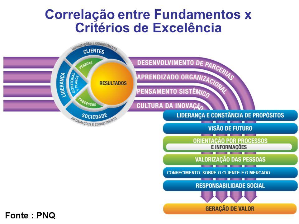 2 Correlação entre Fundamentos x Critérios de Excelência CONHECIMENTO SOBRE O CLIENTE E O MERCADO Fonte : PNQ