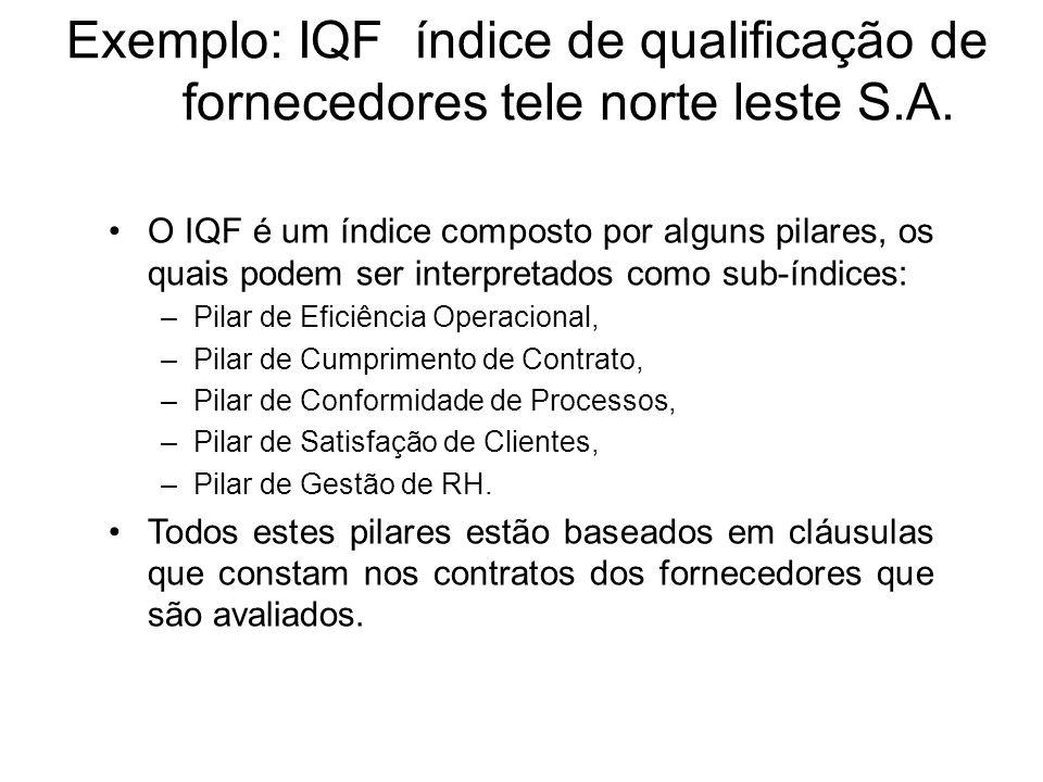 Exemplo: IQF índice de qualificação de fornecedores tele norte leste S.A. O IQF é um índice composto por alguns pilares, os quais podem ser interpreta