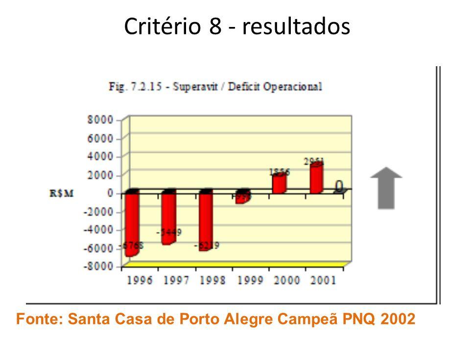Critério 8 - resultados Fonte: Santa Casa de Porto Alegre Campeã PNQ 2002