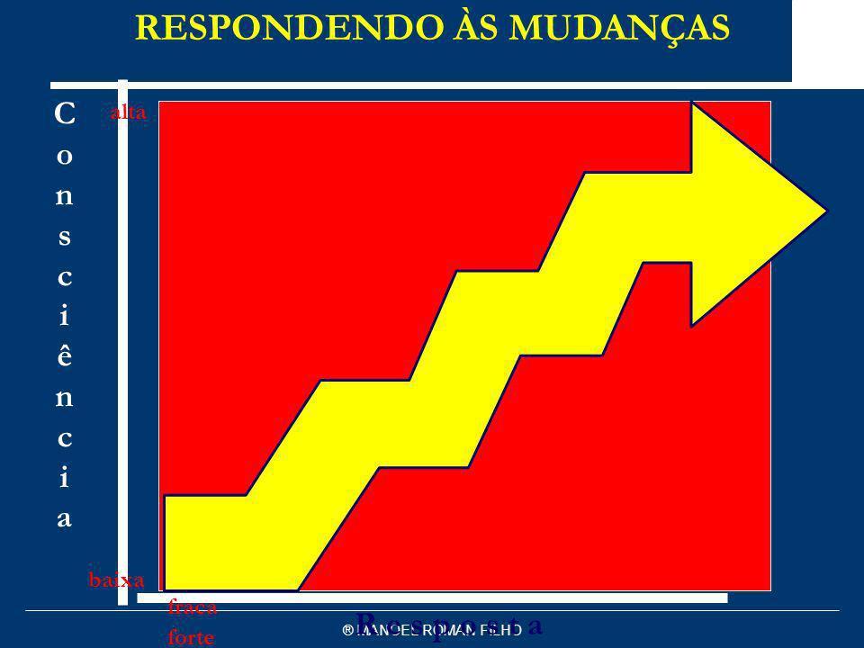 ® MANOEL ROMAN FILHO R e s p o s t a fraca forte ConsciênciaConsciência alta baixa RESPONDENDO ÀS MUDANÇAS Marcondes & Consultores