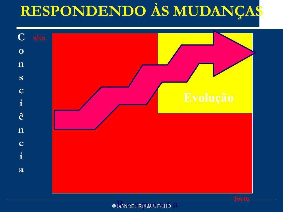 ® MANOEL ROMAN FILHO R e s p o s t a forte ConsciênciaConsciência RESPONDENDO ÀS MUDANÇAS Marcondes & Consultores alta Evolução