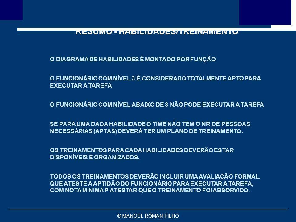® MANOEL ROMAN FILHO RESUMO - HABILIDADES/TREINAMENTO O DIAGRAMA DE HABILIDADES É MONTADO POR FUNÇÃO O FUNCIONÁRIO COM NÍVEL 3 É CONSIDERADO TOTALMENT