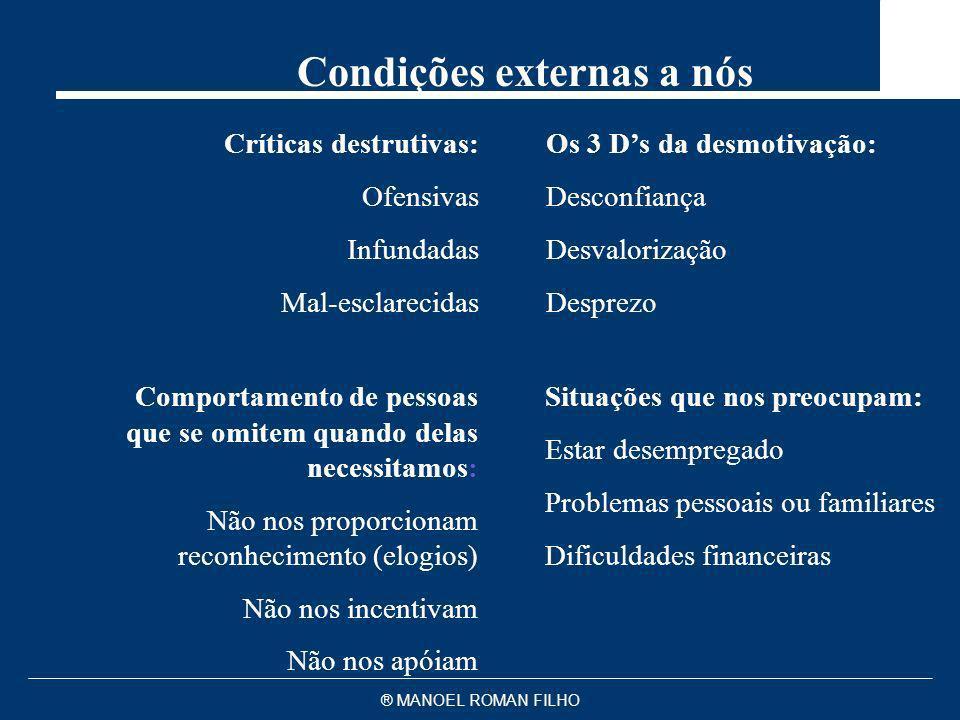 ® MANOEL ROMAN FILHO Condições externas a nós Críticas destrutivas: Ofensivas Infundadas Mal-esclarecidas Os 3 Ds da desmotivação: Desconfiança Desval