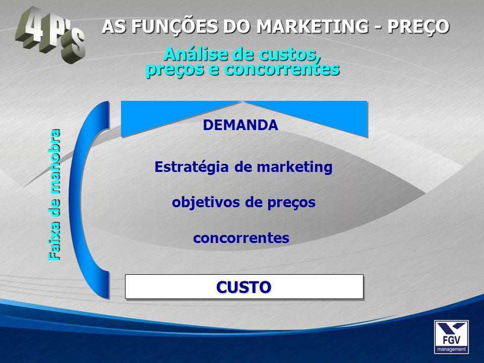 CUSTOCUSTO DEMANDA Estratégia de marketing objetivos de preços concorrentes Faixa de manobra Análise de custos, preços e concorrentes AS FUNÇÕES DO MA