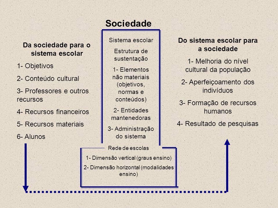Sociedade Da sociedade para o sistema escolar 1- Objetivos 2- Conteúdo cultural 3- Professores e outros recursos 4- Recursos financeiros 5- Recursos m