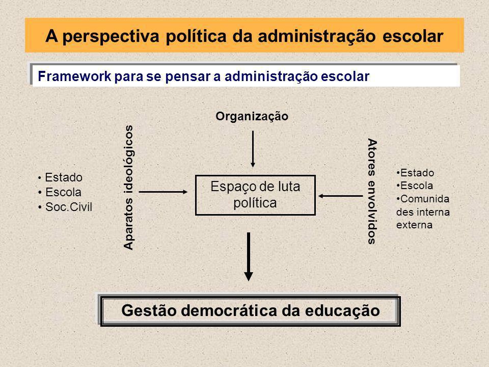 Framework para se pensar a administração escolar Estado Escola Soc.Civil Estado Escola Comunida des interna externa Espaço de luta política Aparatos i