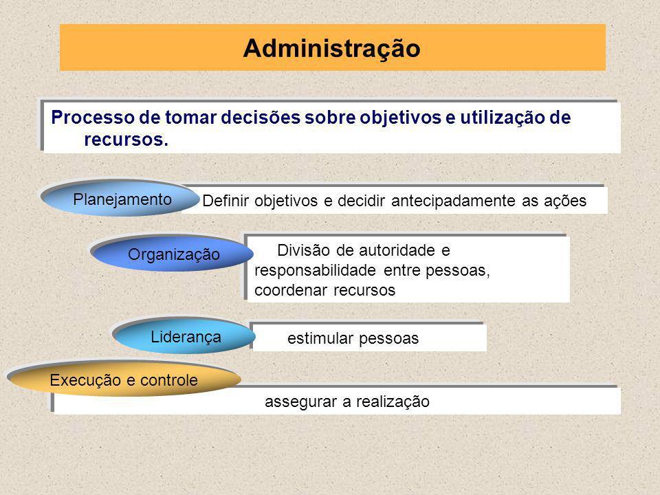 Processo de tomar decisões sobre objetivos e utilização de recursos. Definir objetivos e decidir antecipadamente as ações Planejamento Divisão de auto