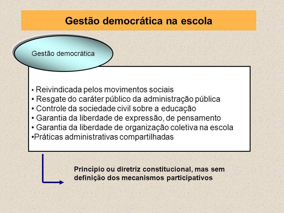 Reivindicada pelos movimentos sociais Resgate do caráter público da administração pública Controle da sociedade civil sobre a educação Garantia da lib