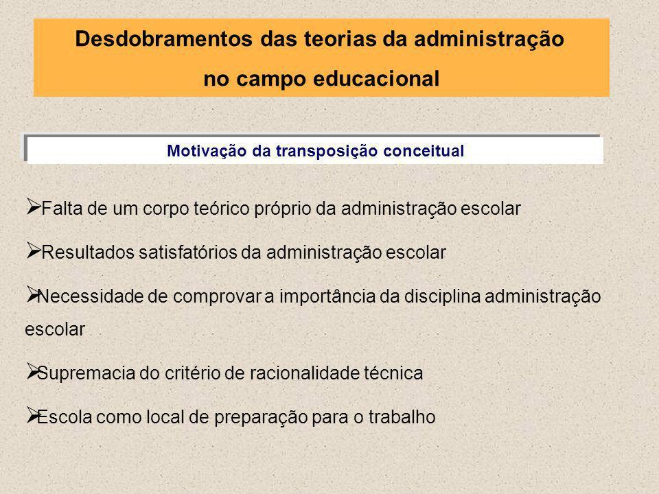 Motivação da transposição conceitual Falta de um corpo teórico próprio da administração escolar Resultados satisfatórios da administração escolar Nece