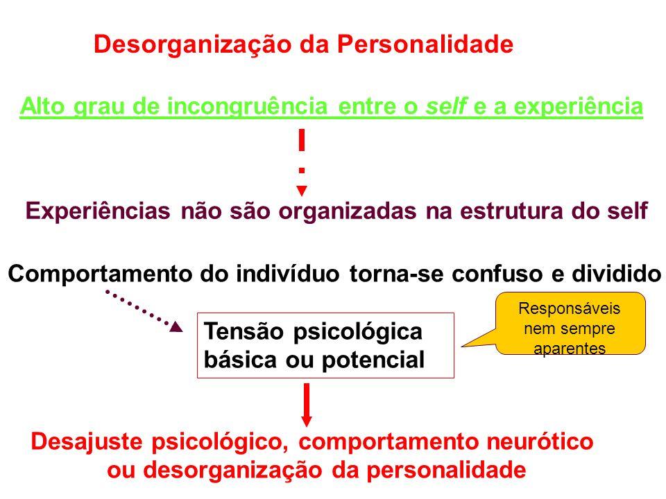 Desorganização da Personalidade Alto grau de incongruência entre o self e a experiência Experiências não são organizadas na estrutura do self Tensão psicológica básica ou potencial Comportamento do indivíduo torna-se confuso e dividido Desajuste psicológico, comportamento neurótico ou desorganização da personalidade Responsáveis nem sempre aparentes