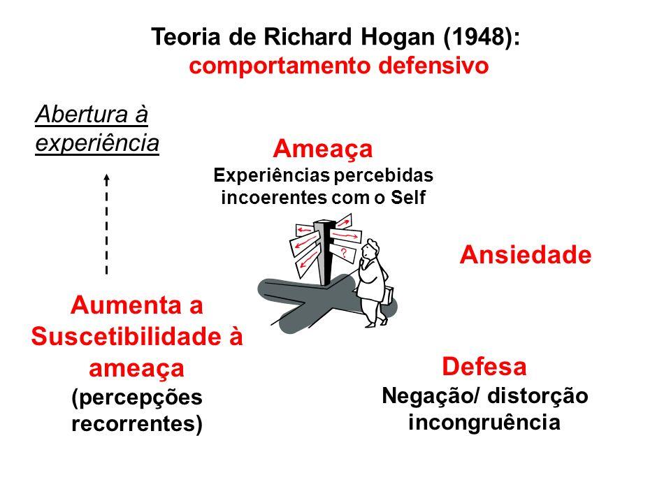 Teoria de Richard Hogan (1948): comportamento defensivo Ameaça Experiências percebidas incoerentes com o Self Ansiedade Defesa Negação/ distorção incongruência Aumenta a Suscetibilidade à ameaça (percepções recorrentes) Abertura à experiência