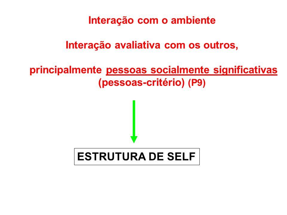 Interação com o ambiente Interação avaliativa com os outros, principalmente pessoas socialmente significativas (pessoas-critério) (P9) ESTRUTURA DE SELF