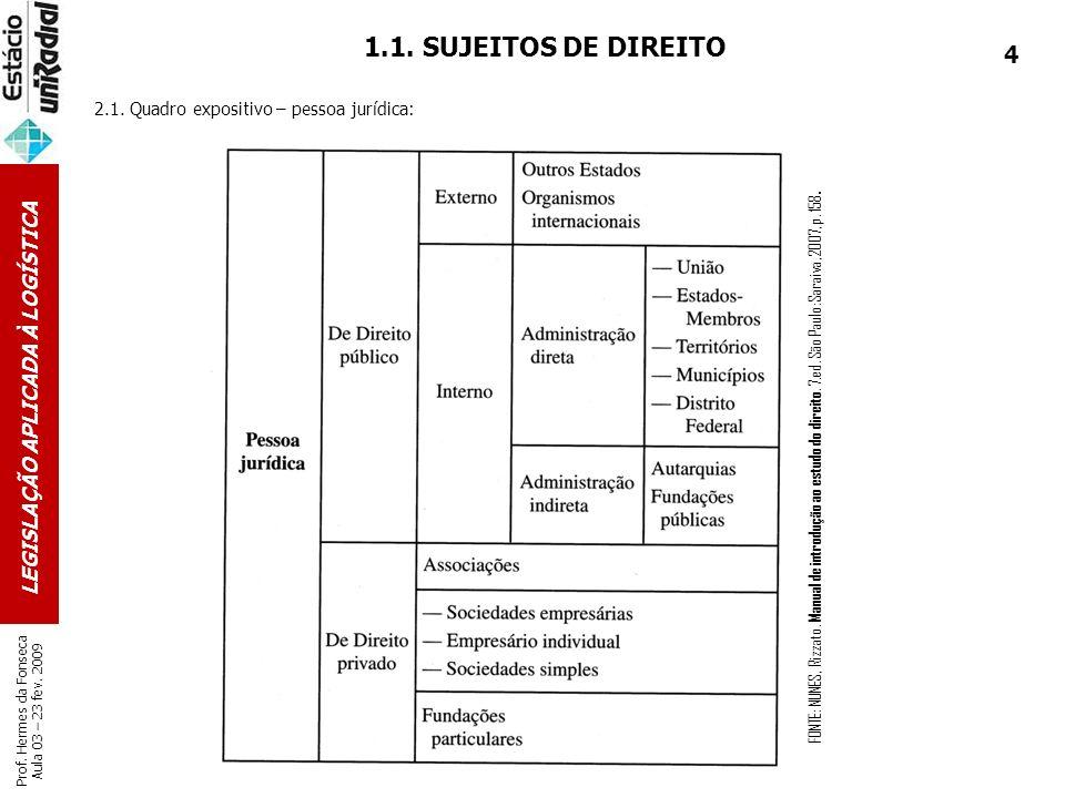 LEGISLAÇÃO APLICADA À LOGÍSTICA Prof. Hermes da Fonseca Aula 03 – 23 fev. 2009 1.1. SUJEITOS DE DIREITO 2.1. Quadro expositivo – pessoa jurídica: FONT