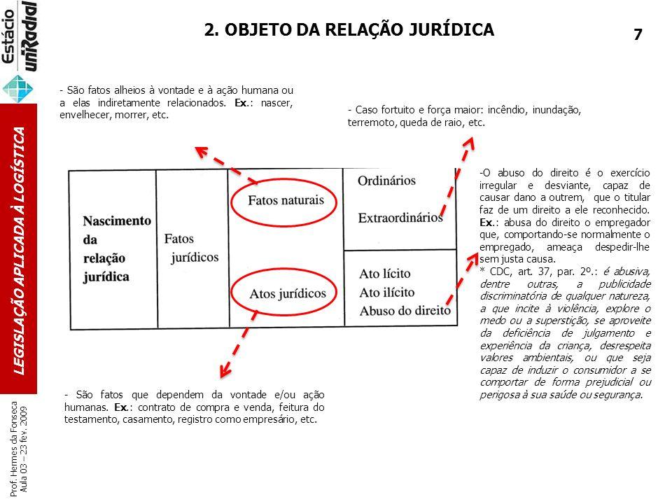 LEGISLAÇÃO APLICADA À LOGÍSTICA Prof. Hermes da Fonseca Aula 03 – 23 fev. 2009 2. OBJETO DA RELAÇÃO JURÍDICA - São fatos alheios à vontade e à ação hu