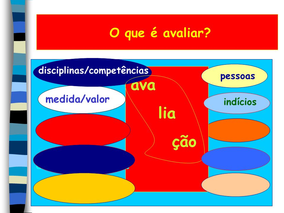 O que avaliar? - Disciplinas: meio português, matemática, história, geografia, educação física, ciências,... - Competências: fim expressão, compreensã