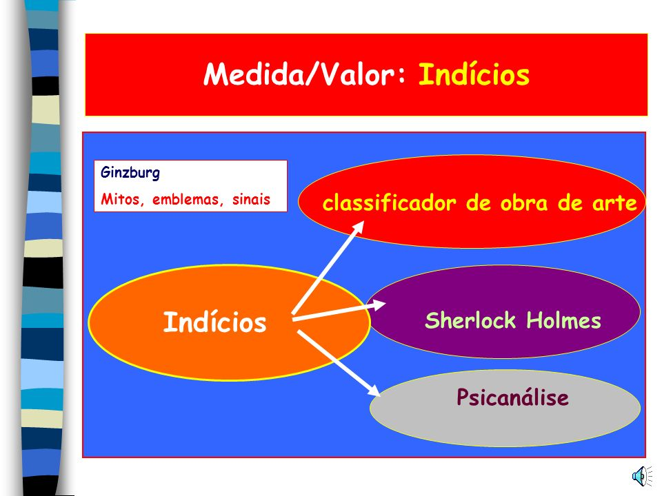Medida/Valor: Indícios classificador de obra de arte Sherlock Holmes Psicanálise Indícios Ginzburg Mitos, emblemas, sinais