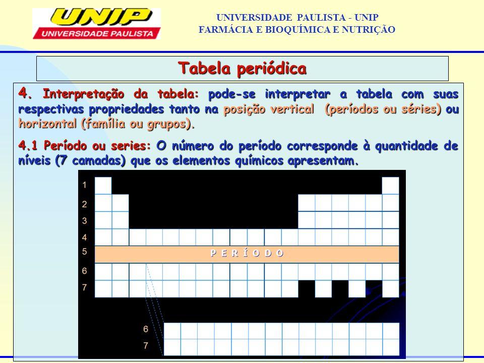 4. Interpretação da tabela: pode-se interpretar a tabela com suas respectivas propriedades tanto na posição vertical (períodos ou séries) ou horizonta