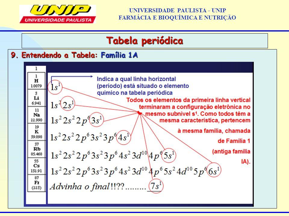 9. Entendendo a Tabela: Família 1A Tabela periódica UNIVERSIDADE PAULISTA - UNIP FARMÁCIA E BIOQUÍMICA E NUTRIÇÃO