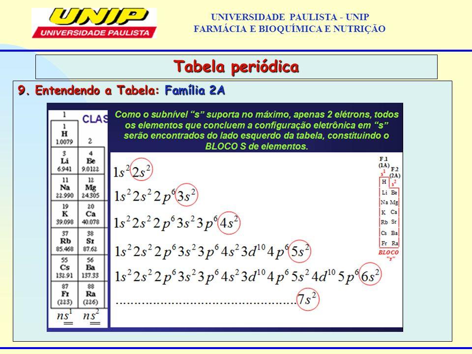 9. Entendendo a Tabela: Família 2A Tabela periódica UNIVERSIDADE PAULISTA - UNIP FARMÁCIA E BIOQUÍMICA E NUTRIÇÃO