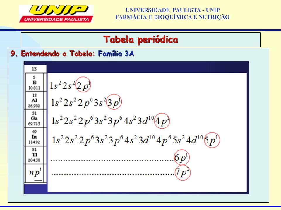 9. Entendendo a Tabela: Família 3A Tabela periódica UNIVERSIDADE PAULISTA - UNIP FARMÁCIA E BIOQUÍMICA E NUTRIÇÃO