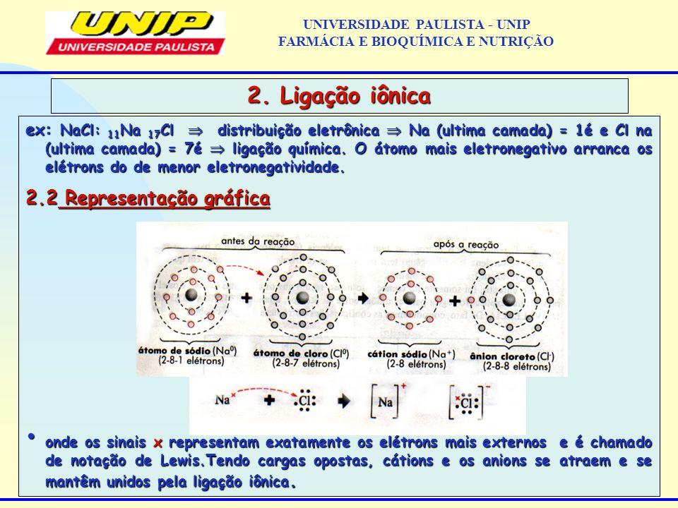 ex: NaCl: 11 Na 17 Cl distribuição eletrônica Na (ultima camada) = 1é e Cl na (ultima camada) = 7é ligação química. O átomo mais eletronegativo arranc