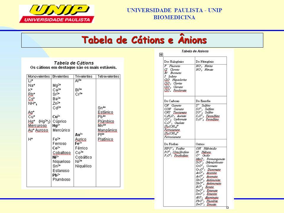 UNIVERSIDADE PAULISTA - UNIP BIOMEDICINA Tabela de Cátions e Ânions Tabela de Cátions e Ânions