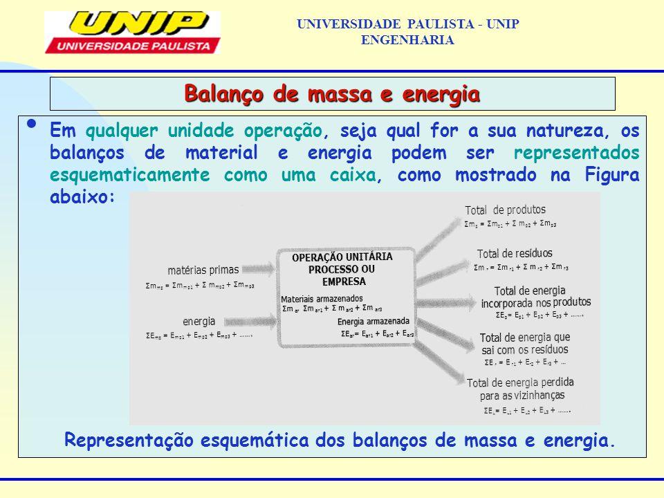 Em qualquer unidade operação, seja qual for a sua natureza, os balanços de material e energia podem ser representados esquematicamente como uma caixa, como mostrado na Figura abaixo: Representação esquemática dos balanços de massa e energia.