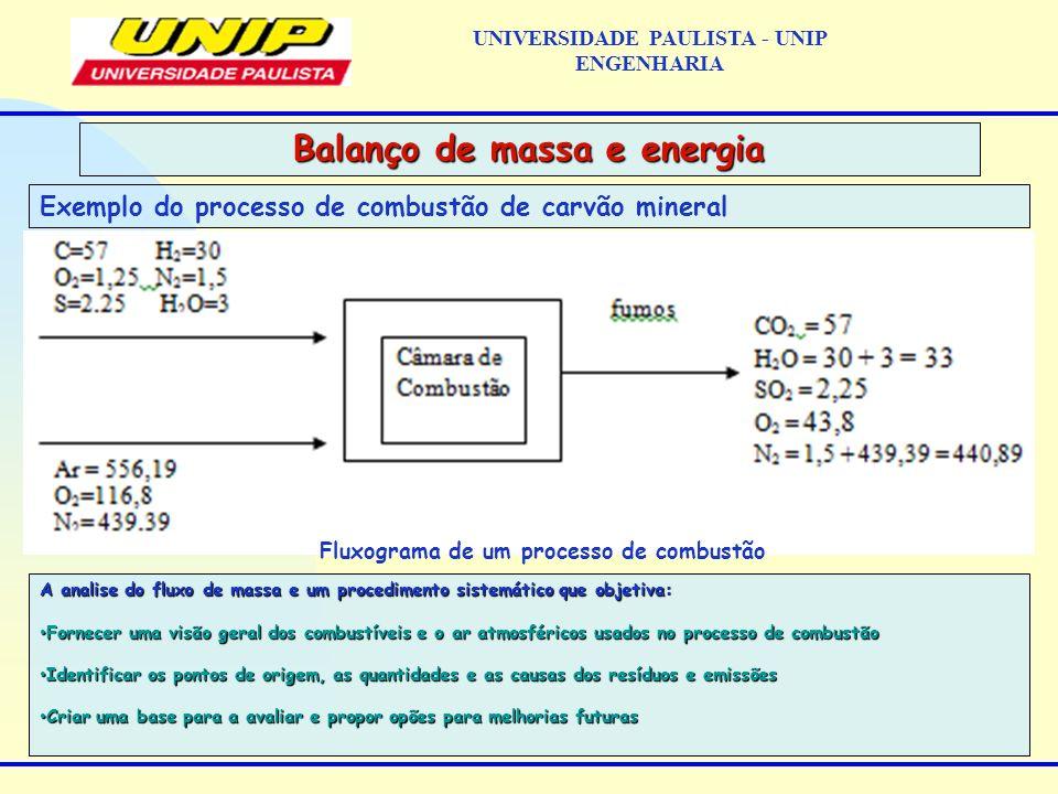 Exemplo do processo de combustão de carvão mineral Balanço de massa e energia UNIVERSIDADE PAULISTA - UNIP ENGENHARIA A analise do fluxo de massa e um procedimento sistemático que objetiva: Fornecer uma visão geral dos combustíveis e o ar atmosféricos usados no processo de combustão Fornecer uma visão geral dos combustíveis e o ar atmosféricos usados no processo de combustão Identificar os pontos de origem, as quantidades e as causas dos resíduos e emissões Identificar os pontos de origem, as quantidades e as causas dos resíduos e emissões Criar uma base para a avaliar e propor opões para melhorias futuras Criar uma base para a avaliar e propor opões para melhorias futuras Fluxograma de um processo de combustão