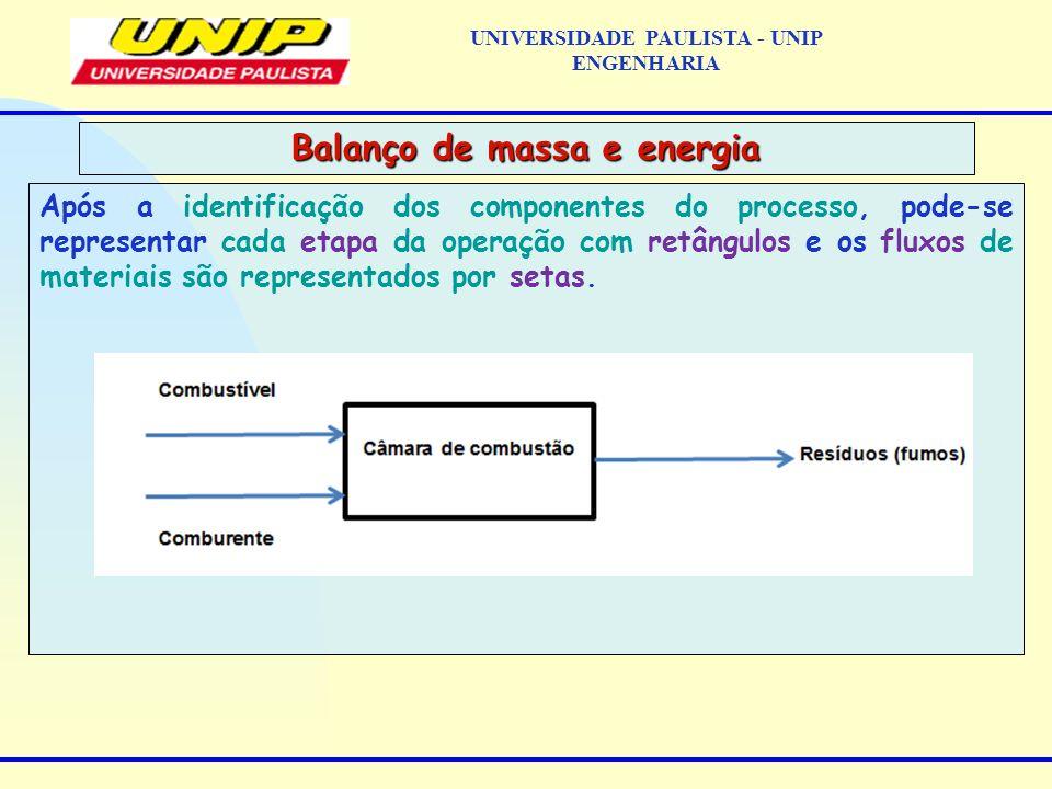 Após a identificação dos componentes do processo, pode-se representar cada etapa da operação com retângulos e os fluxos de materiais são representados por setas.