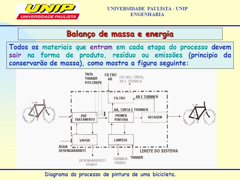 Todos os materiais que entram em cada etapa do processo devem sair na forma de produto, resíduo ou emissões (principio da conservarão de massa), como mostra a figura seguinte: Balanço de massa e energia UNIVERSIDADE PAULISTA - UNIP ENGENHARIA Diagrama do processo de pintura de uma bicicleta.