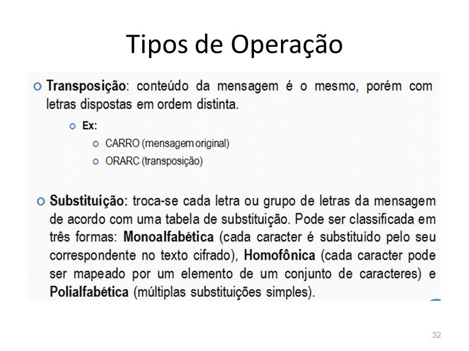 Tipos de Operação 32